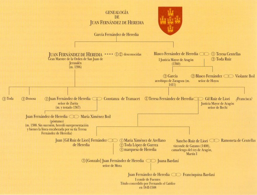 genealogía Heredia.