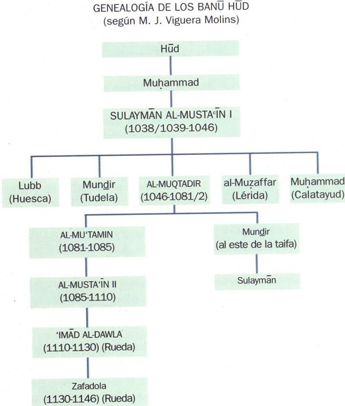 genealogía banu Hud