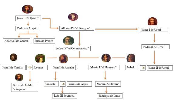 arbol-genealogico-pedro-iv